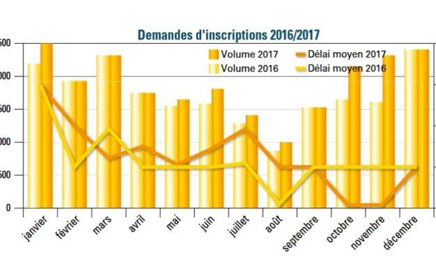 L'état du marché du courtage en France